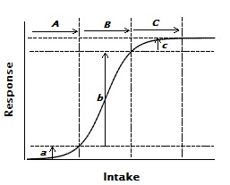 Fig.2.  Three identical increments in intake are shown (A, B, & C), each starting at different basal status values.  The responses elicited by each differ markedly and are shown as a, b, & c, respectively.